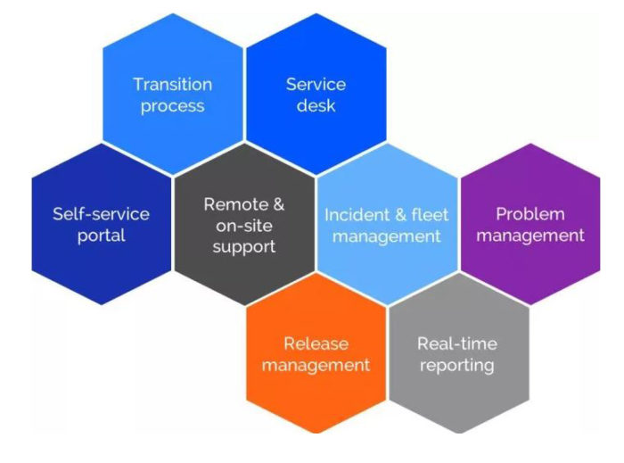 managed services diagram