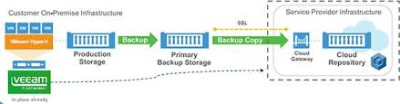 Veeam cloud backup
