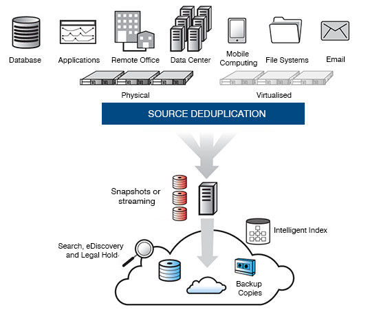 commvault backup architecture diagram Cloud Backup as a Service with mvault Brennan IT